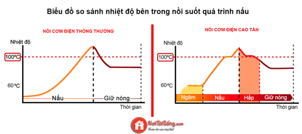 noi com dien cao tan hoat dong nhu the nao