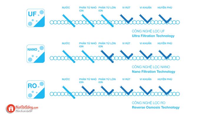 so sánh công nghệ lọc nước uf - nano va RO