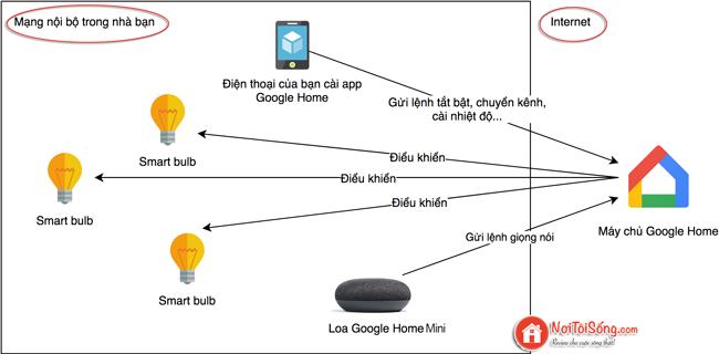 tự làm nhà thông minh với google home