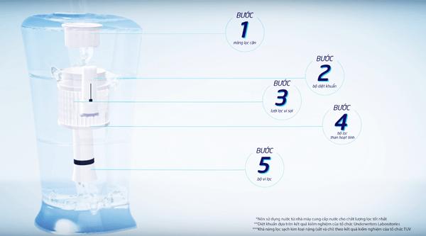 công nghệ lọc 5 bước của máy lọc pureit