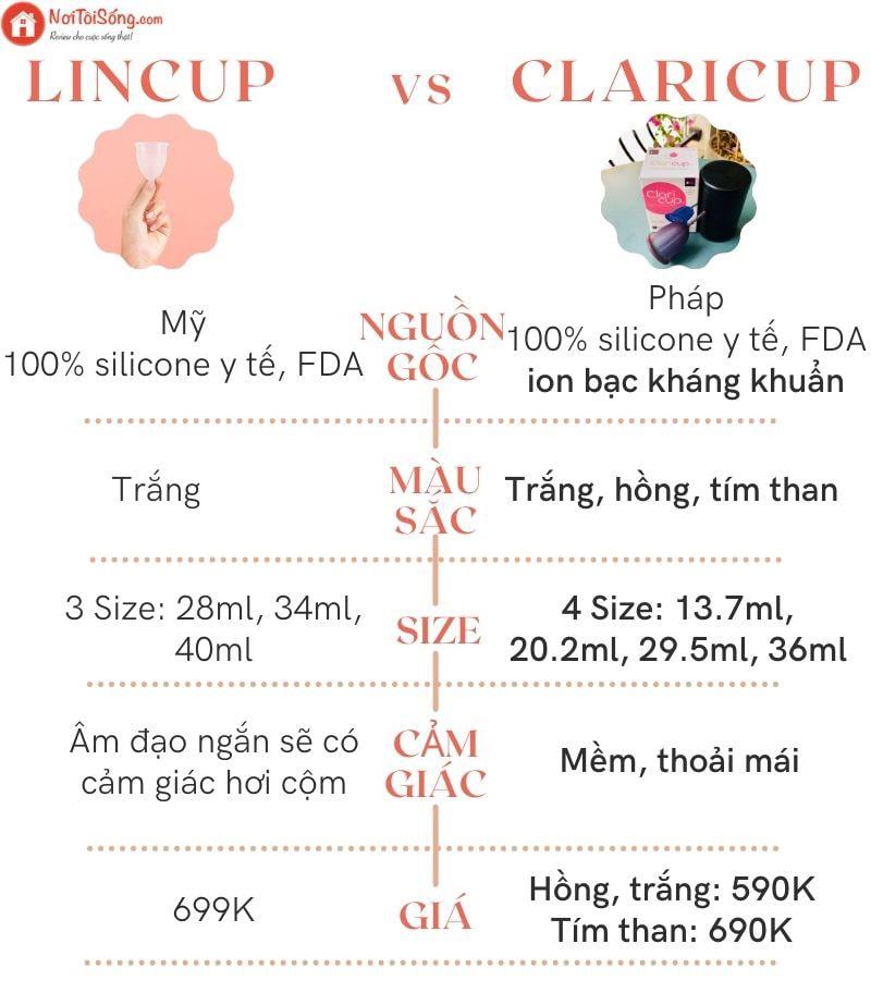 So sánh cốc nguyệt san Lincup và Claricup - Cốc nguyệt san nào tốt nhất?